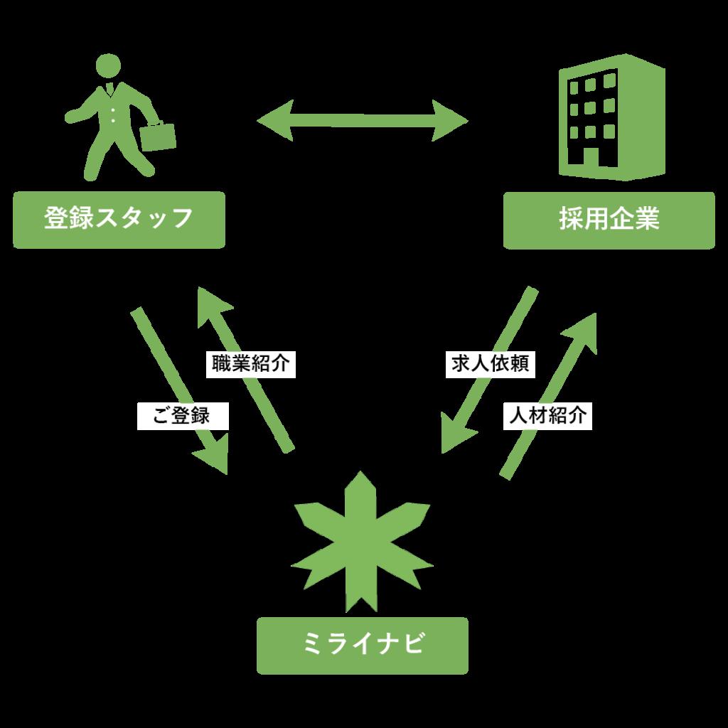 有料職業紹介-01